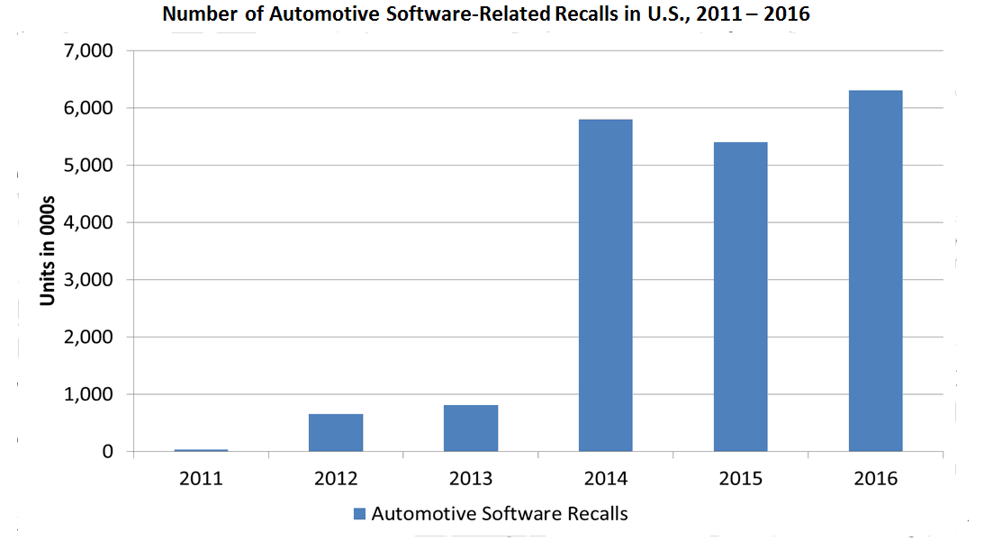 Number of Automotive Software-Related Recalls in U.S., 2011-2016